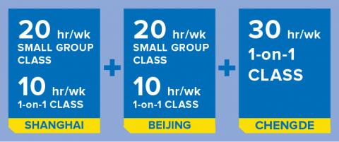 20h/semana em grupos pequenos e 10h/semana de aula individual em Xangai + 20h/semana em grupos pequenos e 10h/semana de aula individual em Pequim + 30h/semana de aula individual em Chengde